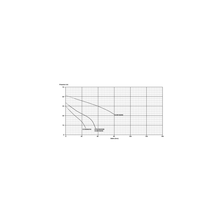 Pompe auto-amorçante série JET monophasée 230V 0.75Kw/1cv