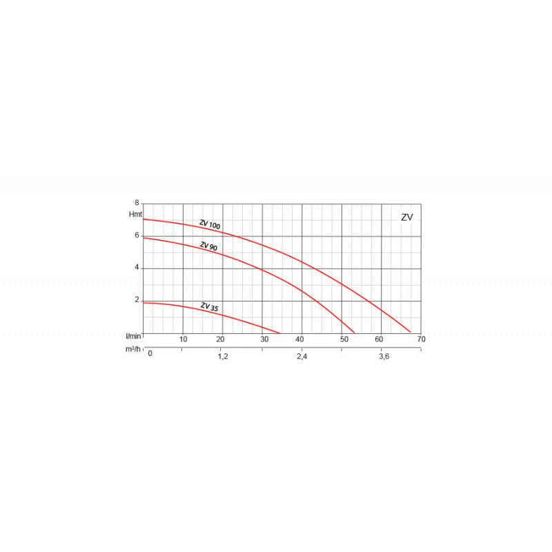 Pompes centrifuge roue ouverte H270mm basse pression 380V - 0.28Kw