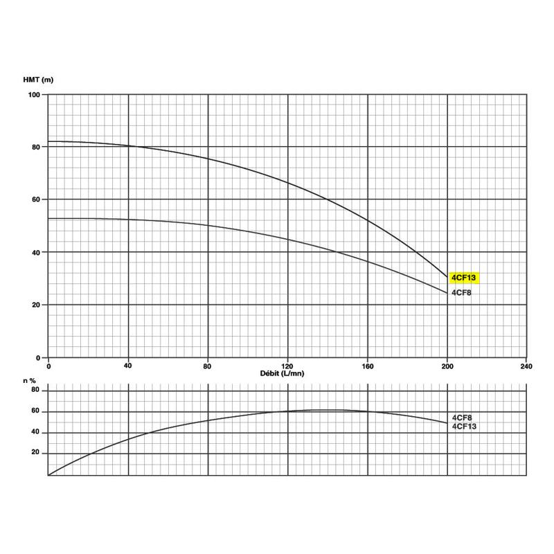 """Corps de pompe 4"""" pour moteur 2.2Kw/3cv Tur. NORYL - gros débit"""