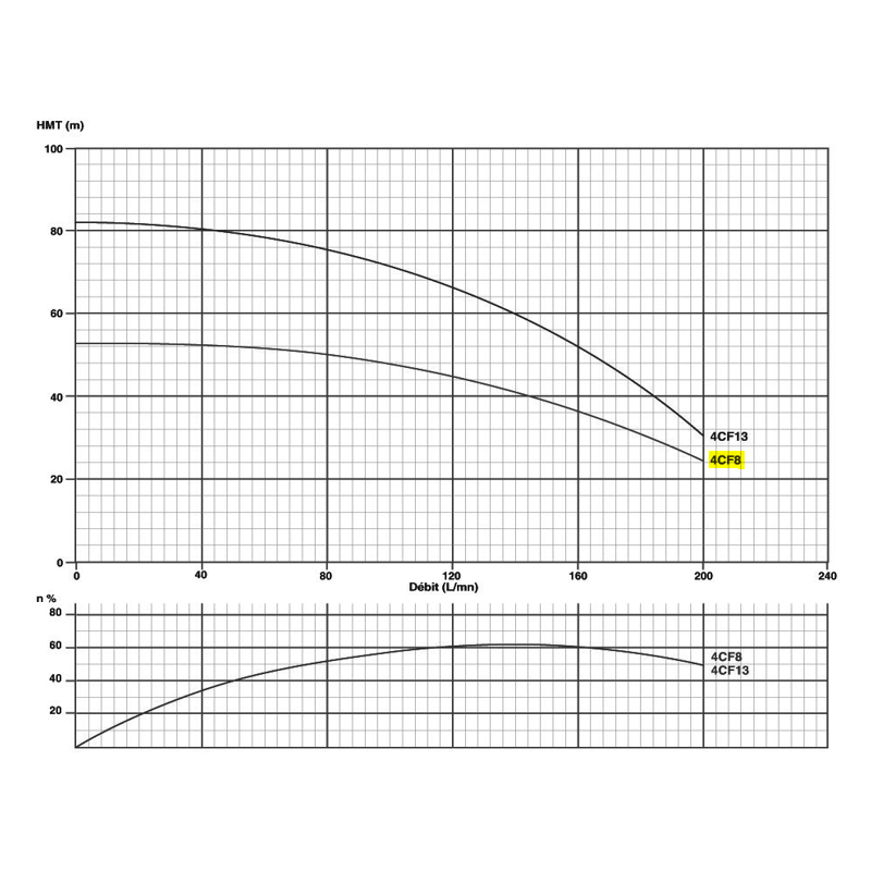"""Corps de pompe 4"""" pour moteur 1.5Kw/2cv Tur. NORYL Gros débit"""