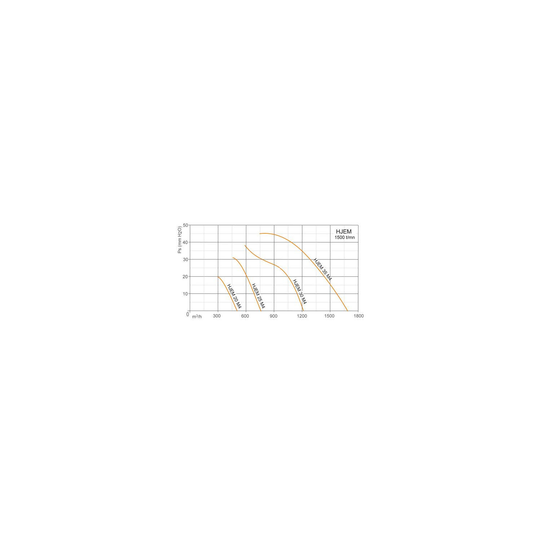Ventilateur axial, platine métallique Ø250
