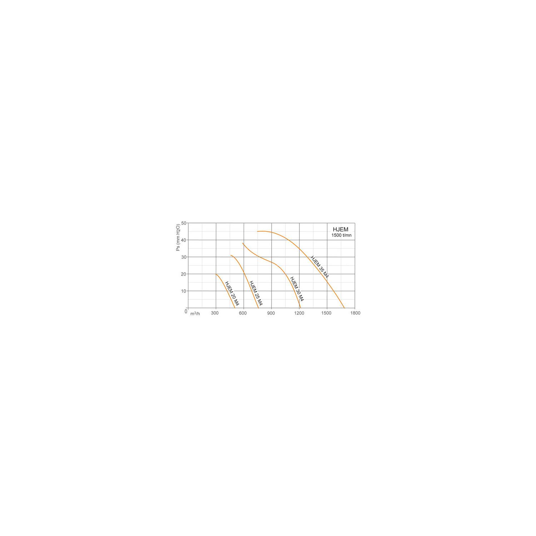 Ventilateur axial, platine métallique Ø300