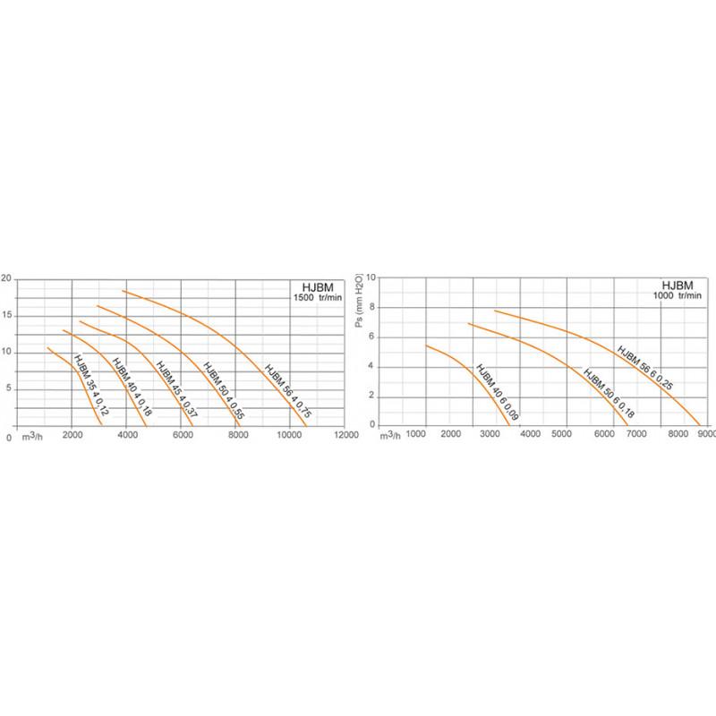 Ventilateur axial, platine polyamide  564M75
