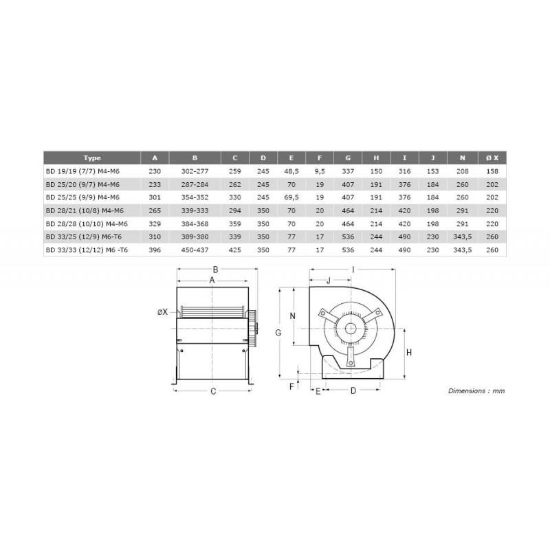 Ventilateur double ouïe à action BD Ø2520M4 1/2
