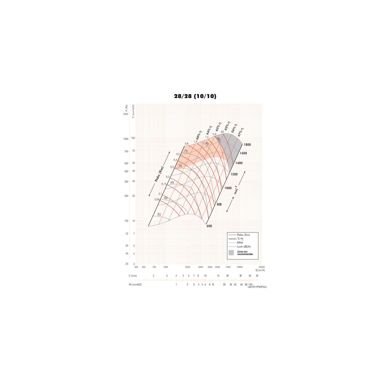 Ventilateur double ouïe à action arbre nu BV Ø2828