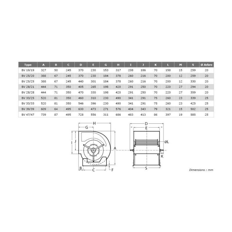 Ventilateur double ouïe à action arbre nu BV Ø3333