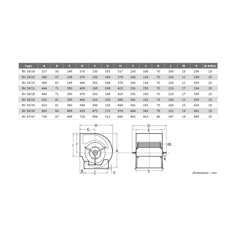 Ventilateur double ouïe à action arbre nu BV Ø3939