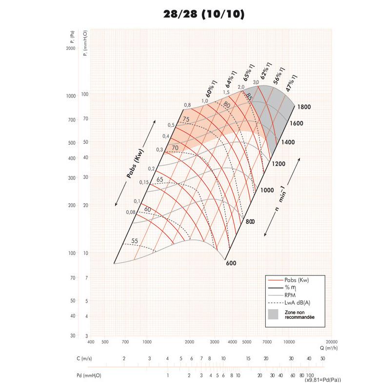 Ventilateur double ouïe à action arbre nu BVCR Ø3939