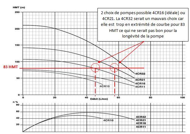 Exemple d'un choix de pompe immergée par rapport a la hauteur manométrique et au débit